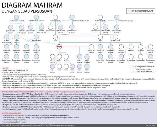 diagrammahramsusuan_v1